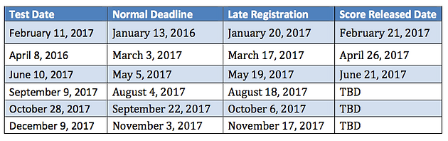 ACT Test Dates - 2017 Full Guide