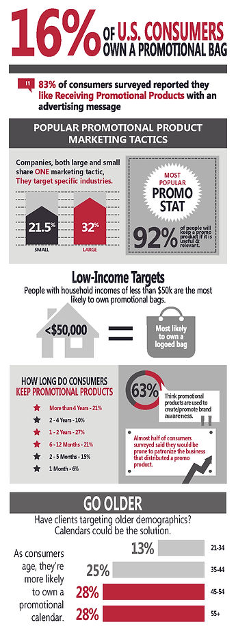 Promotional Premium Infographics, promo stats, industry targets
