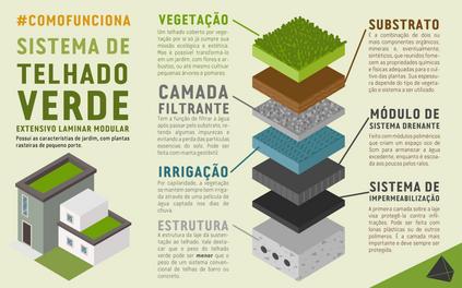 #ComoFunciona Sistema de Telhado Verde