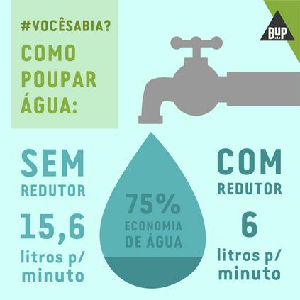 #VocêSabia? Como poupar água
