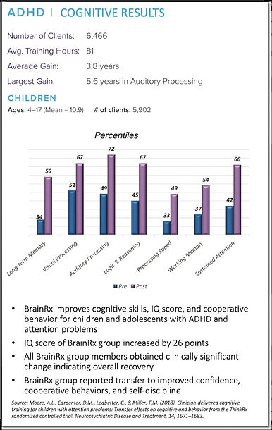 ADHD Cognitive Results.jpg