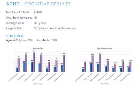 BrainRx ADHD Results Image.jpg