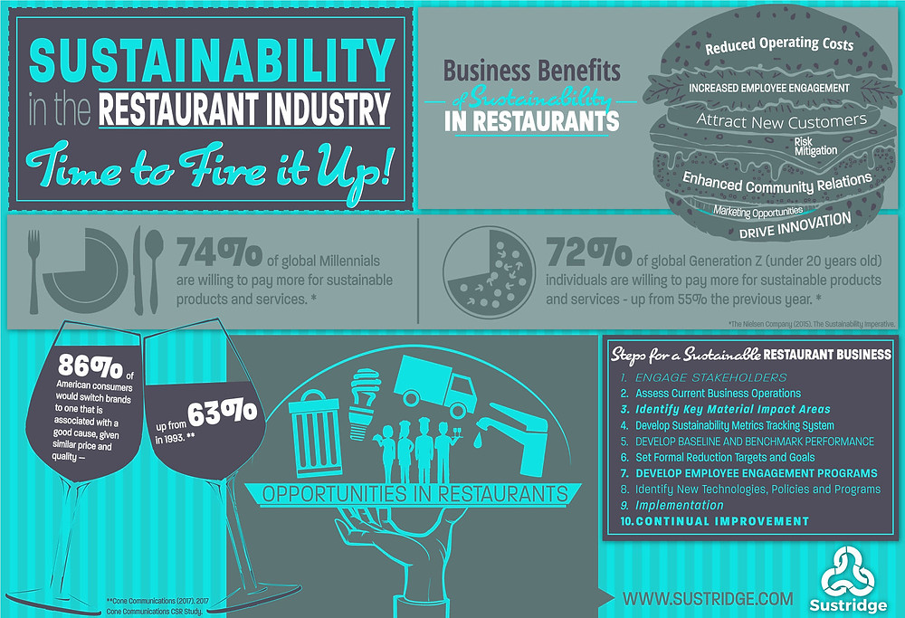 Sustainability benefits for restaurants