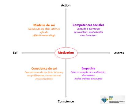 L'Intelligence Emotionnelle