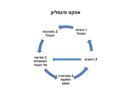 אפקט פיגמליון