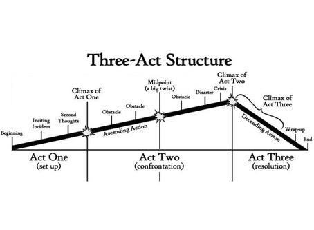 מבנה 3 המערכות