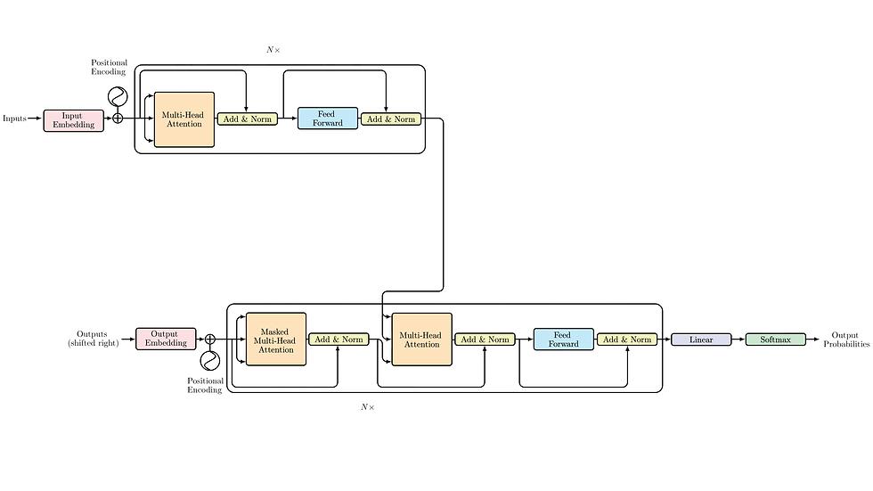 Diagram product