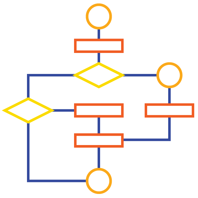 Complex flow charts