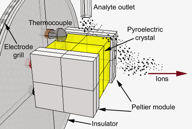 Pyroelectric Crystal Ionization