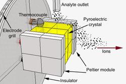 Pyroelectric Crystal Ionization