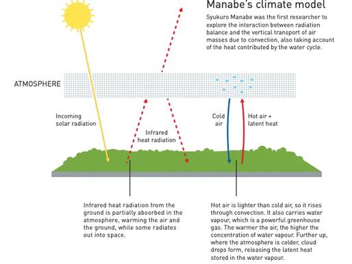 Giải Nobel vật lý 2021: Các nhà khoa học tìm ra mô hình biến đổi khí hậu như thế nào?