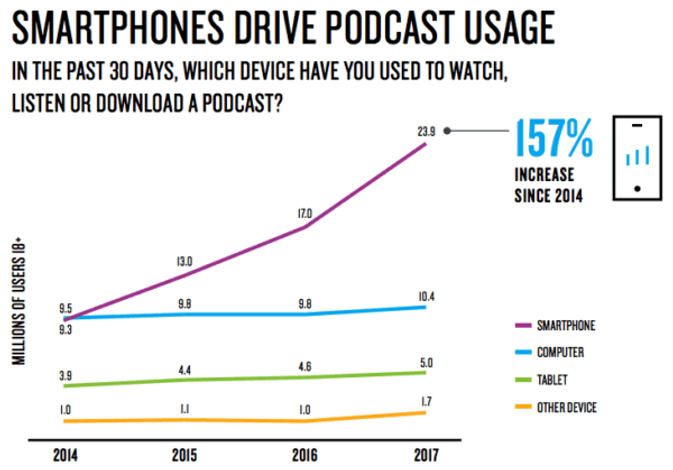 smartphones-drive-podcast-usage-e1521825