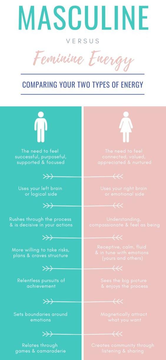 Masculine vs Feminine