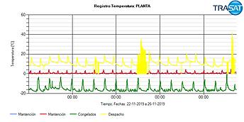 Temperatura Planta frigo.png