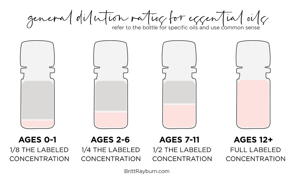 General Dilution Chart for Essential Oils
