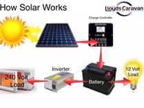 Solar power for your caravan