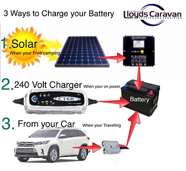 Caravan and motorhome solar