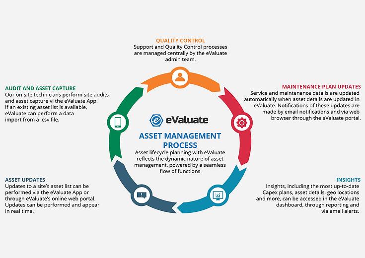 Asset Management Process.png