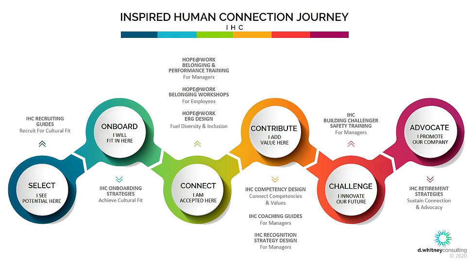 Inspired Human Connection D.Whitney Consulting