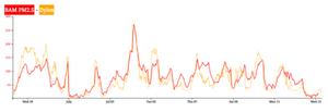 air-quality-graph