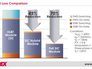 Full SiC & Hybrid SiC IGBTs & IPMs