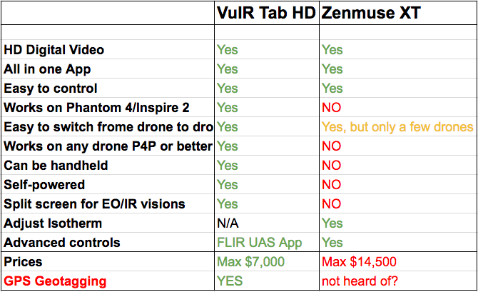 VuIR Tab HD	Zenmuse XT 		 HD Digital Video	Yes	Yes All in one App	Yes	Yes Easy to control	Yes	Yes Works on Phantom 4/Inspire 2	Yes	NO Easy to switch frome drone to drone	Yes	Yes, but only a few drones Works on any drone P4P or better	Yes	NO Can be handheld	Yes	NO Self-powered	Yes	NO Split screen for EO/IR visions	Yes	NO Adjust Isotherm	N/A	Yes Advanced controls	FLIR UAS App	Yes Prices	Max $7,000	Max $14,500 GPS Geotagging	YES	not heard of?