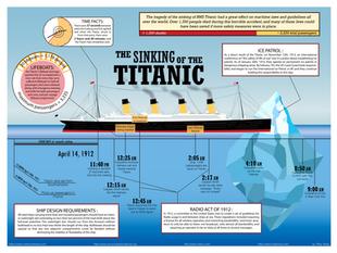 Titanic Infographic