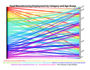 Proportion Data of Food Manufacturing Employment