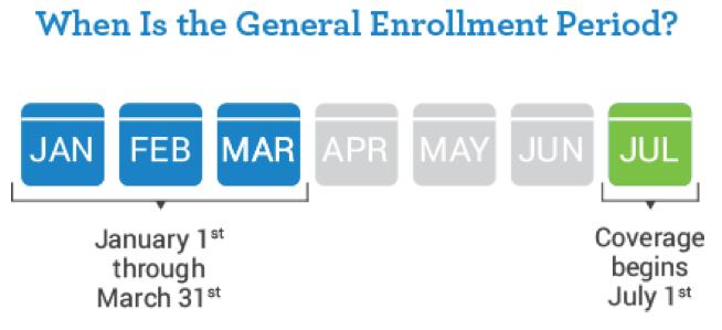 Medicare General Enrollment Period