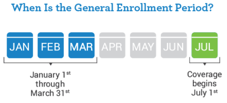 When Is The General Enrollment Period?