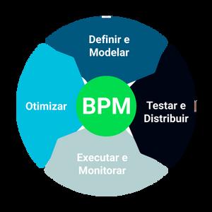 benefícios da BPM