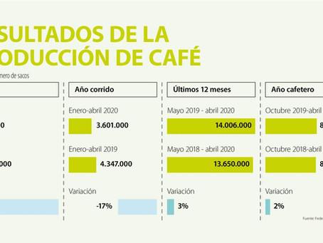 LA PRODUCCIÓN DE CAFÉ EN ABRIL CAYÓ 28% Y CERRÓ EL MES EN UNOS 744.000 SACOS