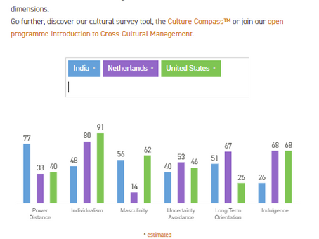 Cultural Comparison Tool by Country