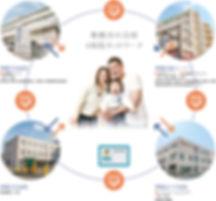 舞鶴市の公的4病院ネットワーク