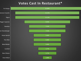 Front Runner Update: I'm Hungry comes back swinging in latest polls!