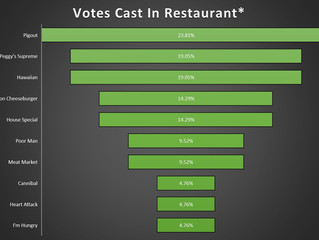 Front Runner Update: Pigout Pizza for President?
