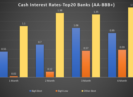 How to source the optimal deposit interest rate easily and transparently.