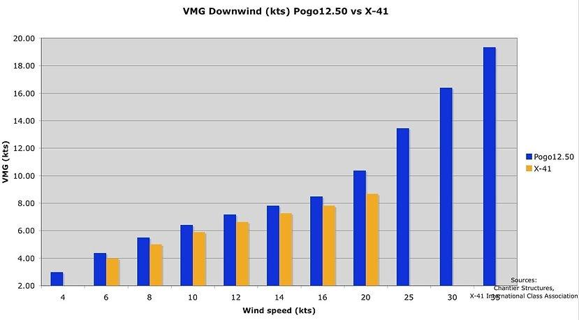 VMG-DOWNWIND-POGO12.50-vs-X-41.jpg