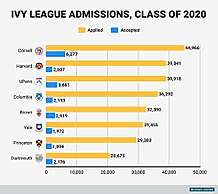 Ivy League admissions 2020.png