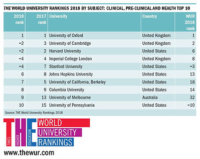 World Ranking in Clinical.jpg