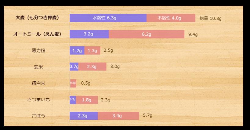 食品中の食物繊維量グラフ