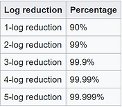 Log Reduction.PNG