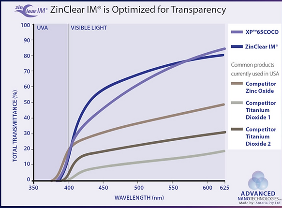Zinclear graph ano.PNG