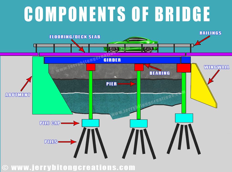 components and parts of bridge