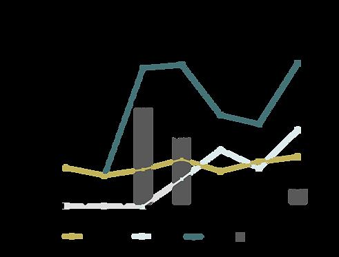 Diagram försäljning landningssida.pn