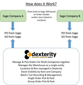 Sage 200 Multi-Company