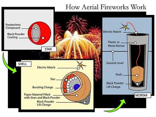 How All the Different Kinds of Fireworks Work