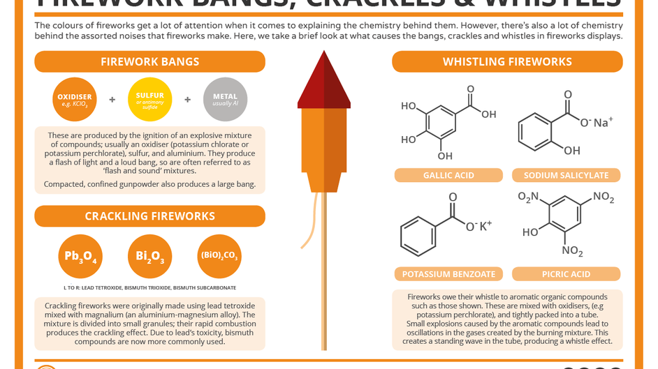 The Chemistry of Fireworks: Bangs, Crackles & Whistles