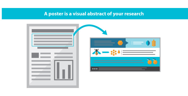 A conference poster is a visual abstract