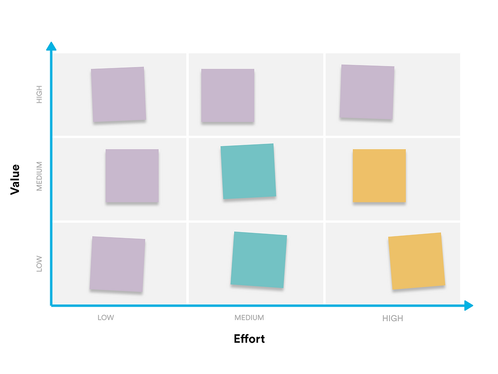 Chart showing different colored tiles and axis for value vs effort